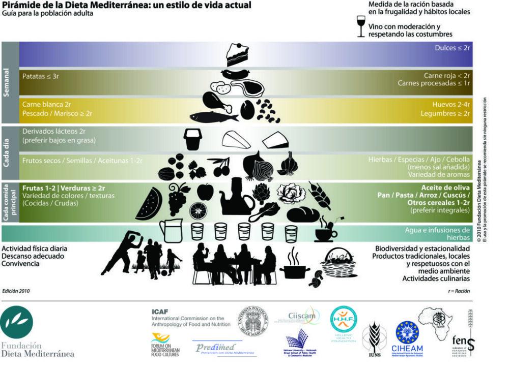 mesa-habla-piramide-dieta-mediterranea
